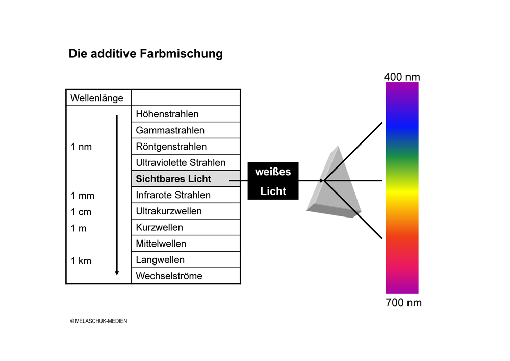 Additive Farbmischung - Fachbegriff - Web-to-Print - Publishing ...