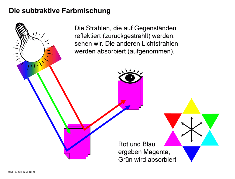 Subtraktive Farbmischung - Fachbegriff - Web-to-Print - Publishing ...
